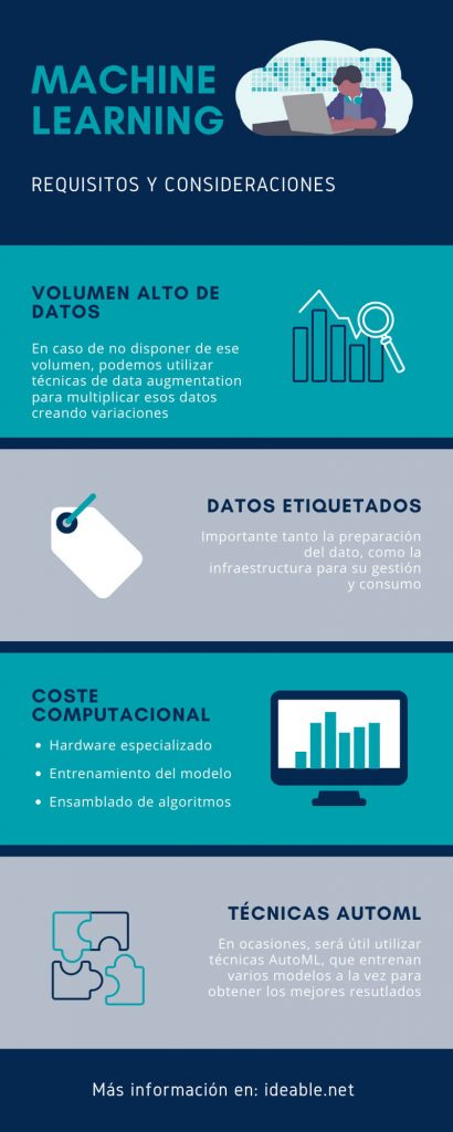 infografía requisitos machine learning